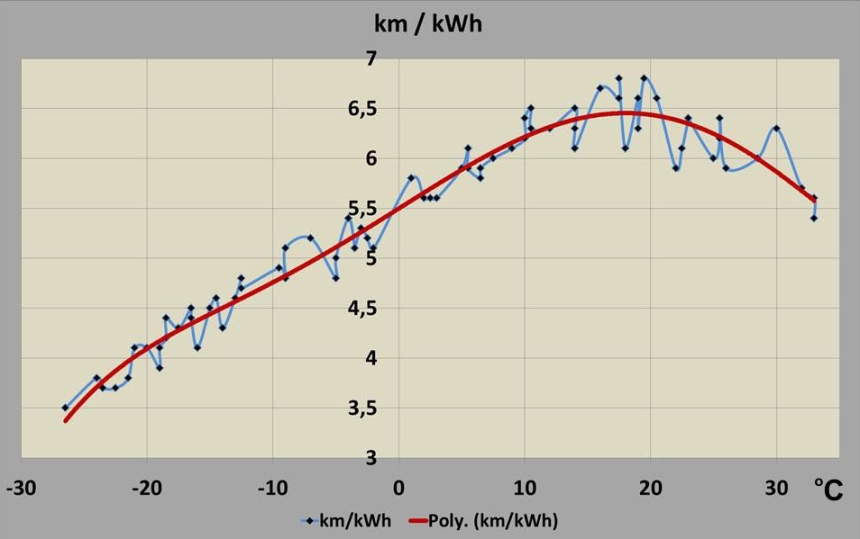 085 VEHiver Stats kWh