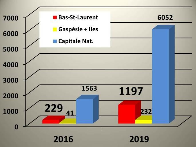 091 Ret Gasp 3Ans Evolu Graph
